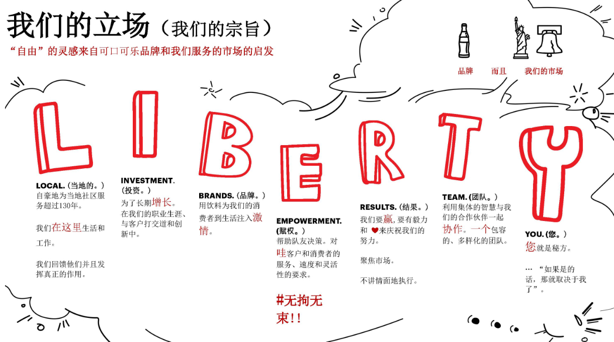 chinese graphic of coke liberty values