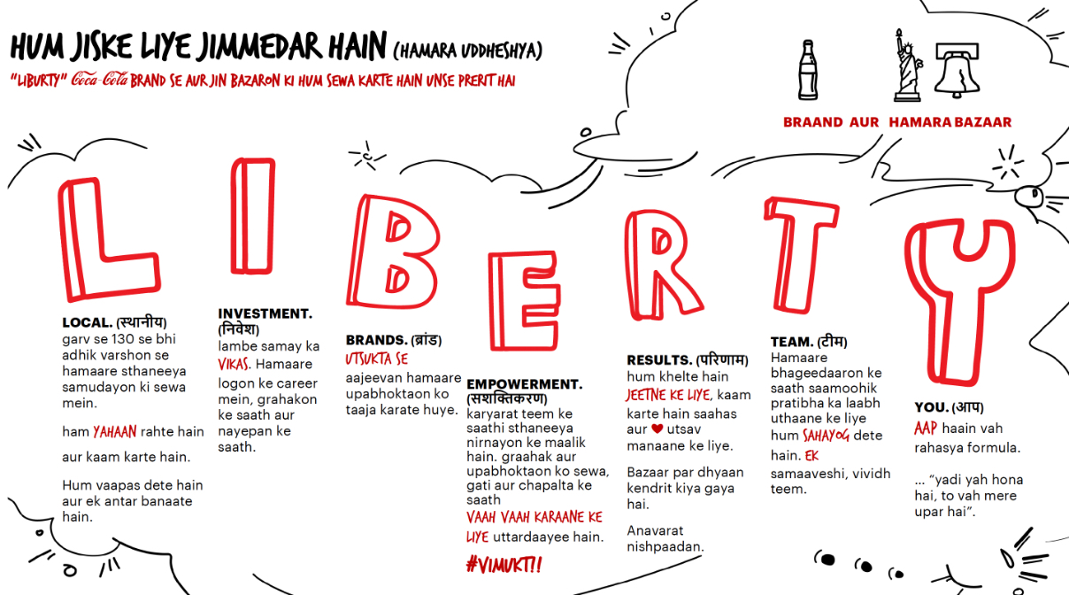 hindi graphic of coke liberty values