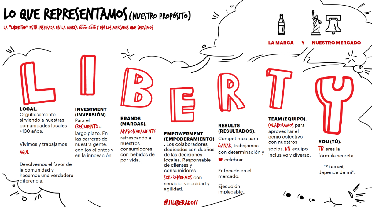 spanish graphic of coke liberty values